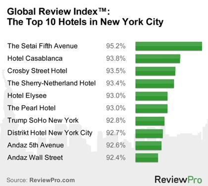 Top 10 best new york hotels reviewpro 39 s research featured for Top hotels in nyc