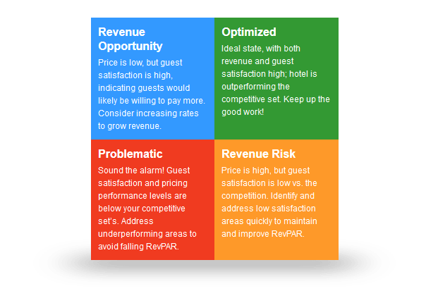 coyote loco evaluating opportunities for revenue management Get this from a library services marketing : people, technology, strategy [christopher h lovelock jochen wirtz.