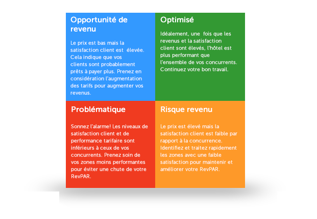 Revenue Optimizer pour Hôtels