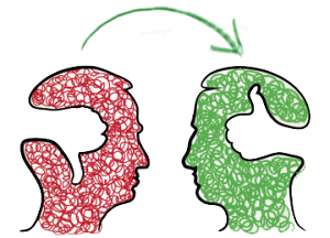 positive conflict vs negative conflict Conflict management is the process of limiting the negative aspects of conflict while increasing the positive aspects of conflict the aim of conflict management is to enhance learning and.