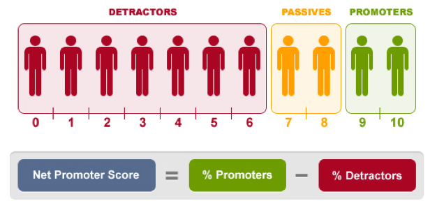 Figures of people in red green orange to depict opinions using the net promoter score